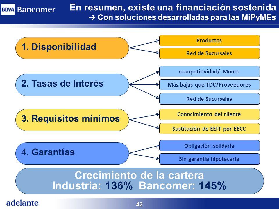 Crecimiento de la cartera Industria: 136% Bancomer: 145%