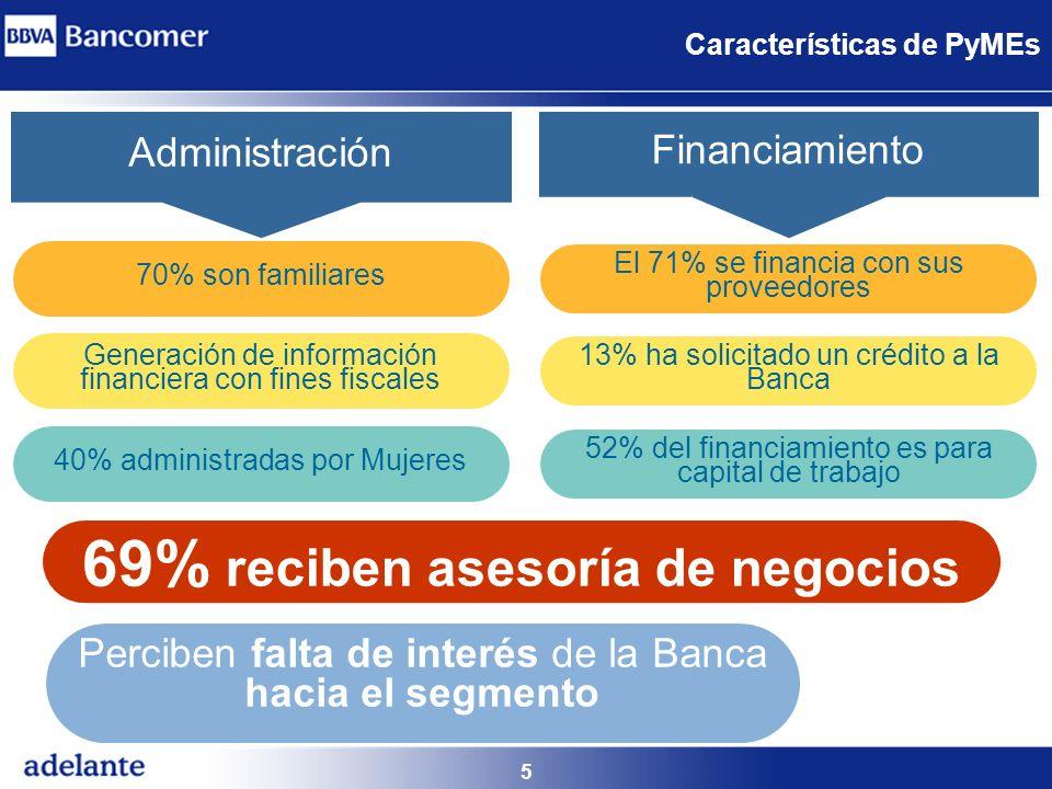 69% reciben asesoría de negocios