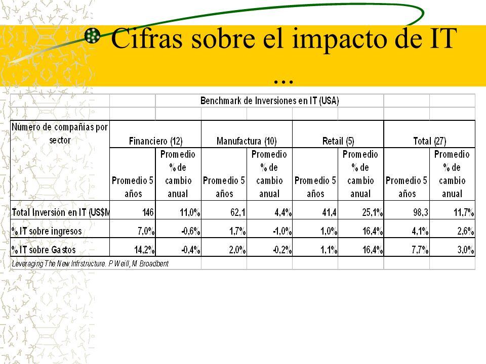 Cifras sobre el impacto de IT ...