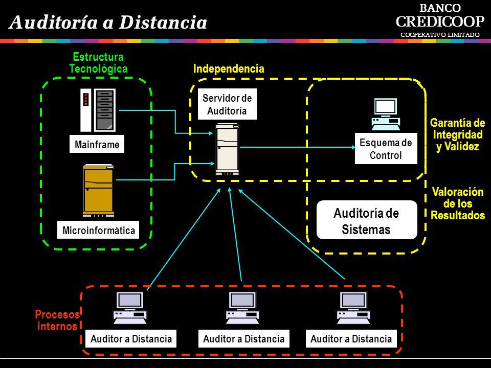 Auditoría a Distancia CREDICOOP Auditoría de Sistemas Estructura
