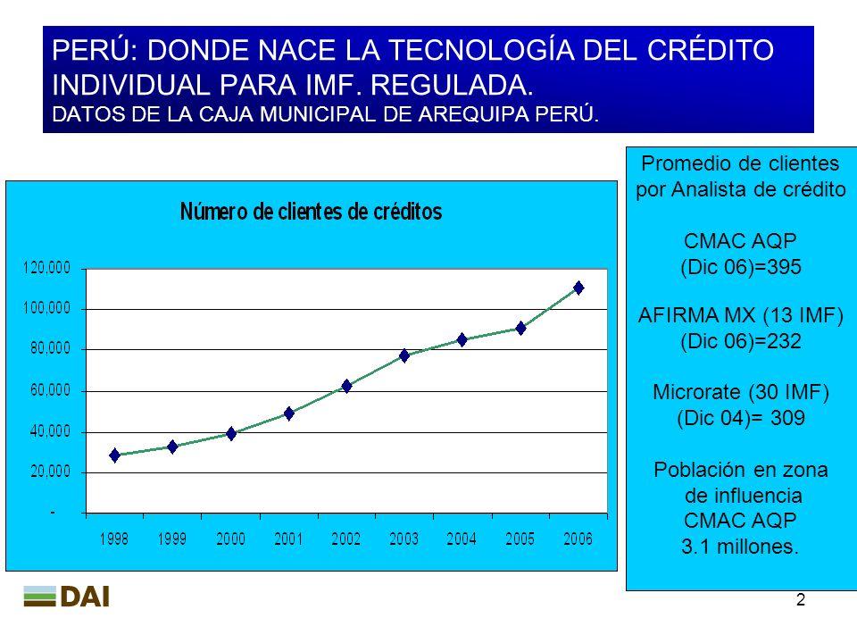 por Analista de crédito