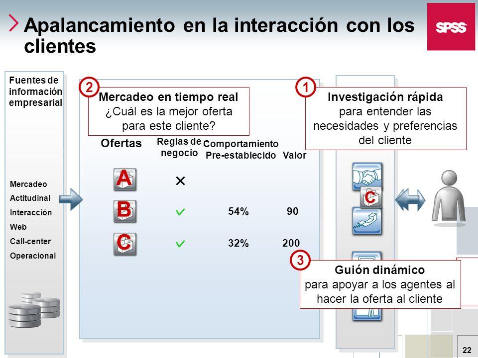 Apalancamiento en la interacción con los clientes