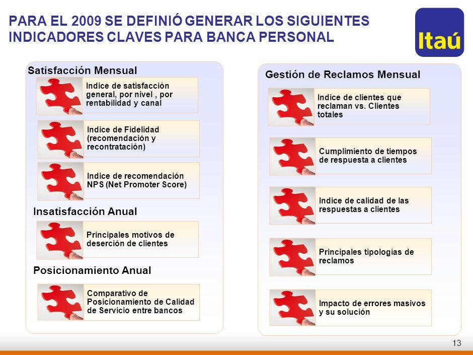 RJO-AAA123-20060821-PARA EL 2009 SE DEFINIÓ GENERAR LOS SIGUIENTES INDICADORES CLAVES PARA BANCA PERSONAL.
