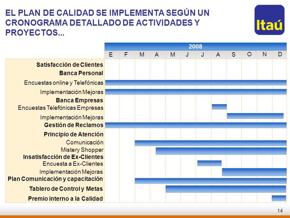 RJO-AAA123-20060821-EL PLAN DE CALIDAD SE IMPLEMENTA SEGÚN UN CRONOGRAMA DETALLADO DE ACTIVIDADES Y PROYECTOS...