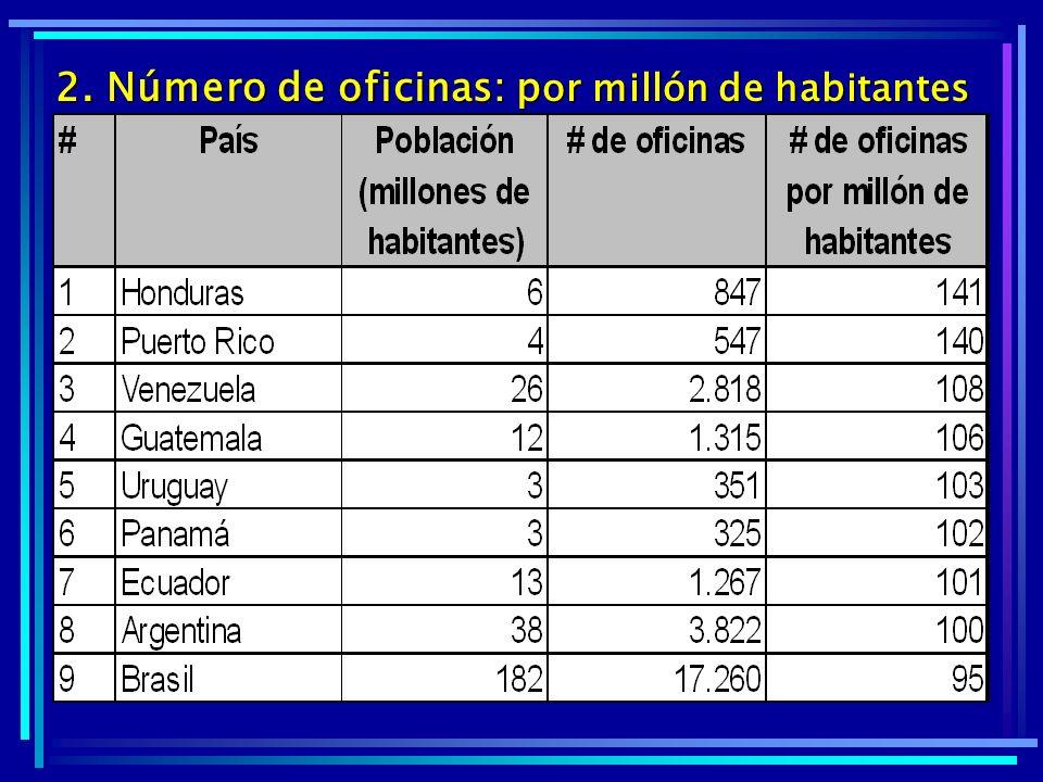 2. Número de oficinas: por millón de habitantes