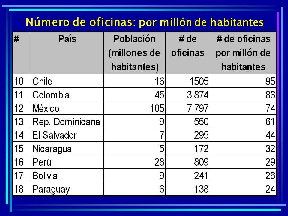 Número de oficinas: por millón de habitantes