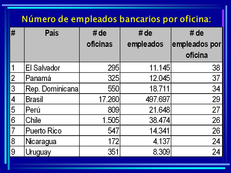 Número de empleados bancarios por oficina: