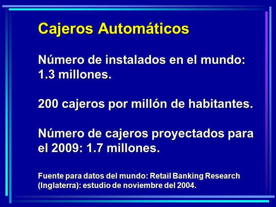 Cajeros Automáticos 200 cajeros por millón de habitantes.
