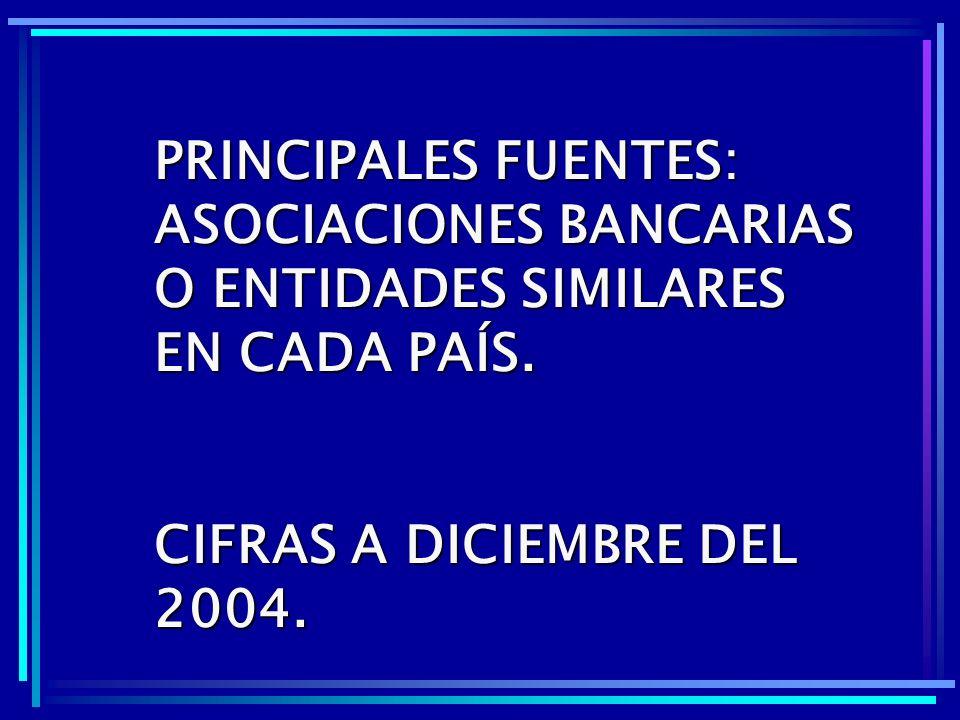 PRINCIPALES FUENTES: ASOCIACIONES BANCARIAS O ENTIDADES SIMILARES EN CADA PAÍS.