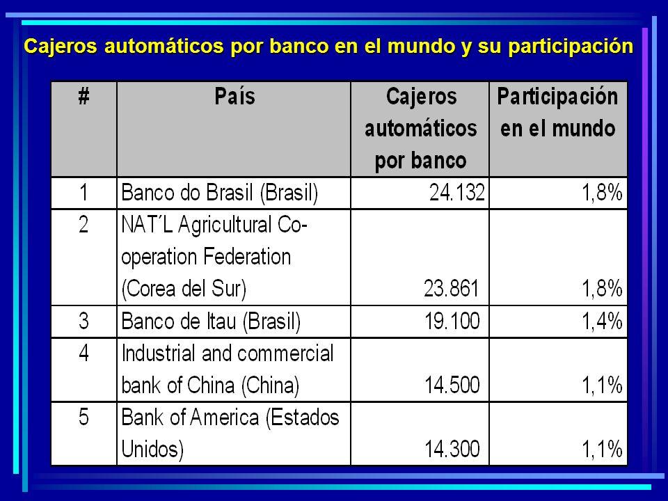 Cajeros automáticos por banco en el mundo y su participación
