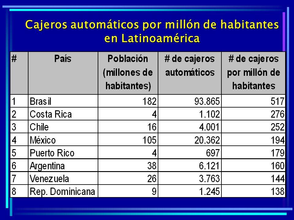 Cajeros automáticos por millón de habitantes en Latinoamérica