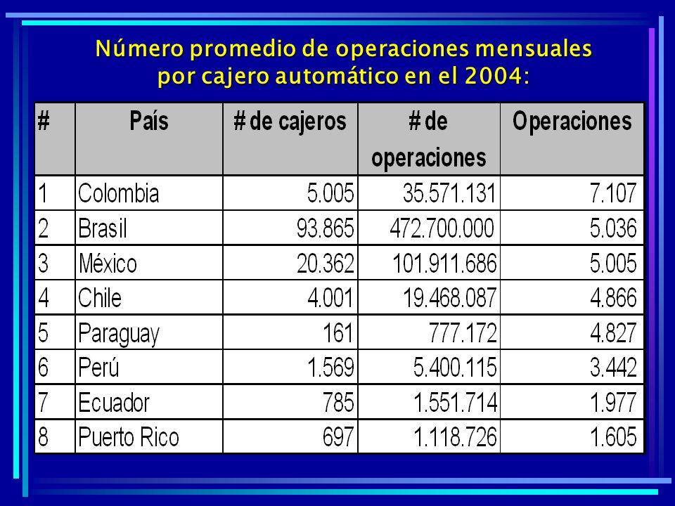 Número promedio de operaciones mensuales por cajero automático en el 2004: