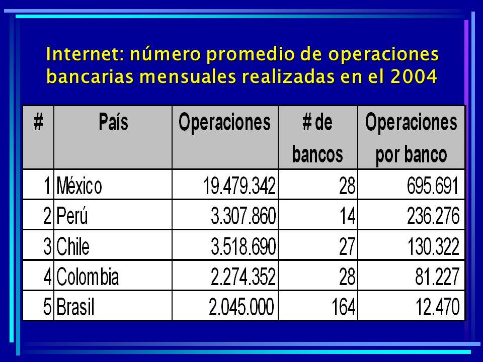 Internet: número promedio de operaciones bancarias mensuales realizadas en el 2004
