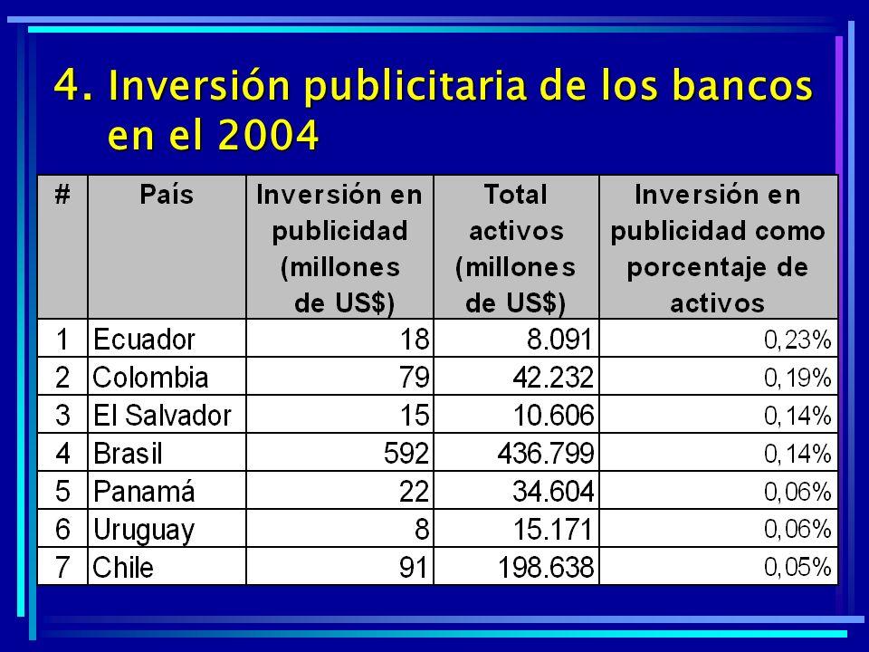 4. Inversión publicitaria de los bancos en el 2004