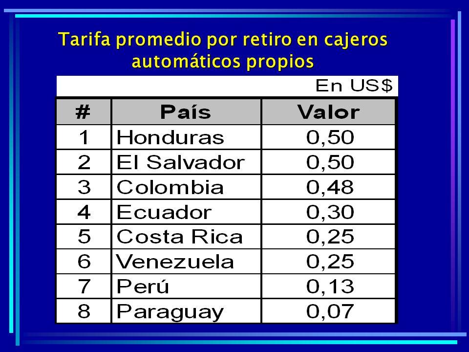Tarifa promedio por retiro en cajeros automáticos propios