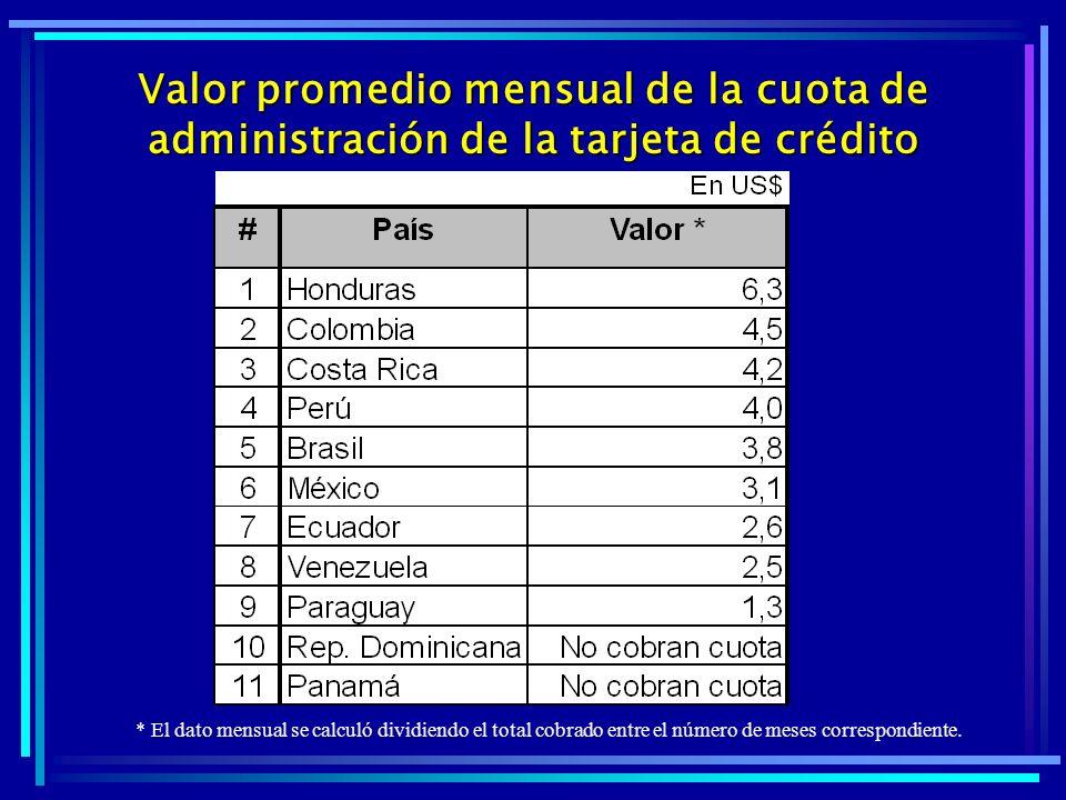 Valor promedio mensual de la cuota de administración de la tarjeta de crédito