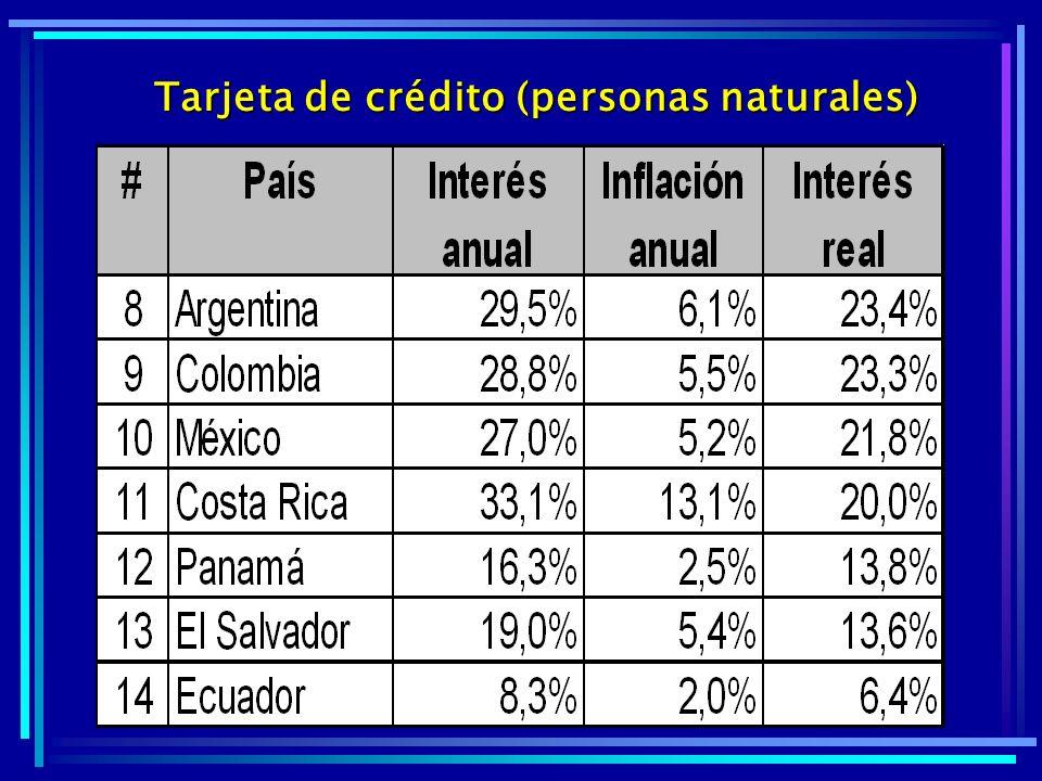 Tarjeta de crédito (personas naturales)