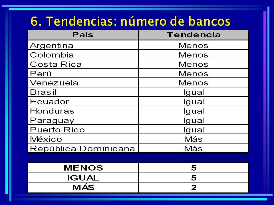 6. Tendencias: número de bancos