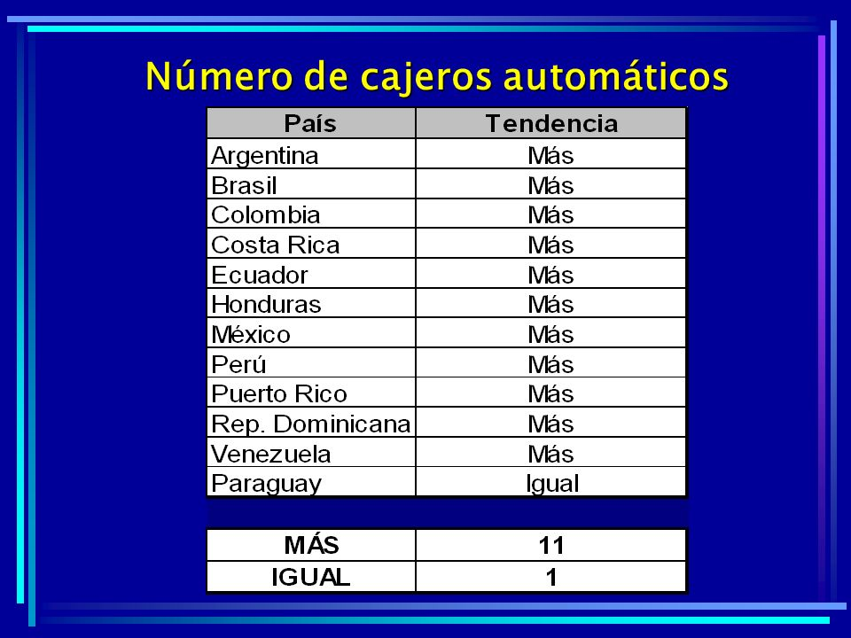 Número de cajeros automáticos