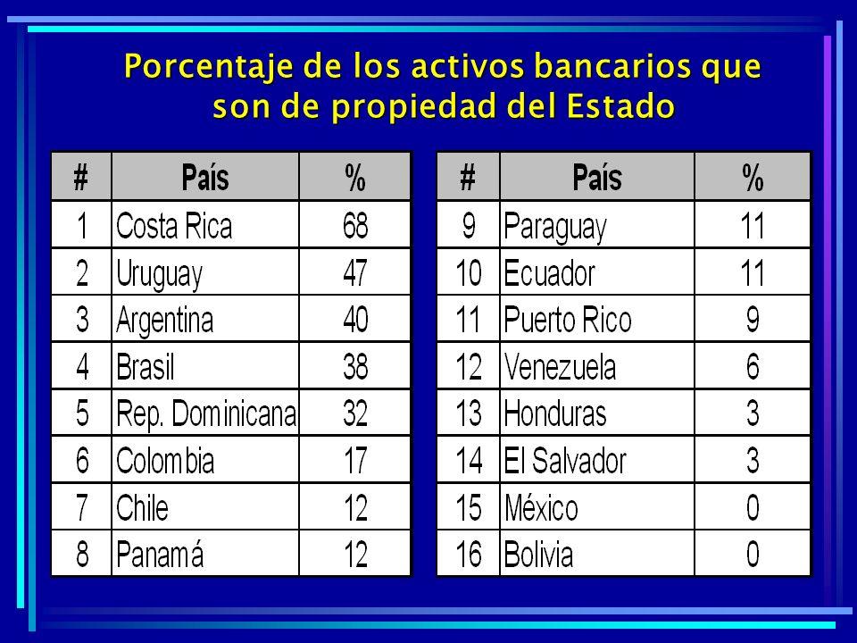 Porcentaje de los activos bancarios que son de propiedad del Estado