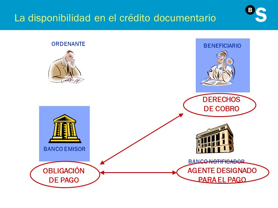 La disponibilidad en el crédito documentario