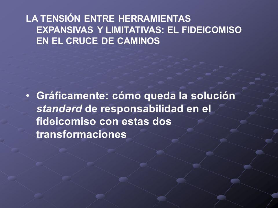 LA TENSIÓN ENTRE HERRAMIENTAS EXPANSIVAS Y LIMITATIVAS: EL FIDEICOMISO EN EL CRUCE DE CAMINOS