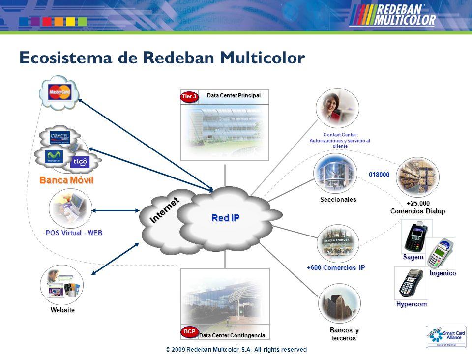 Ecosistema de Redeban Multicolor