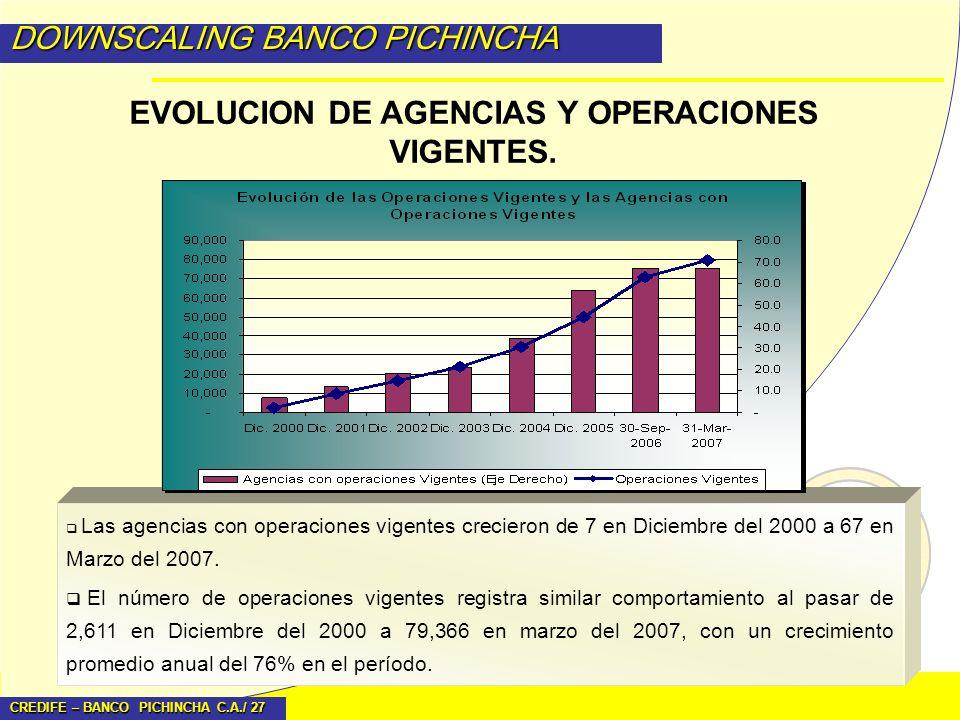 EVOLUCION DE AGENCIAS Y OPERACIONES VIGENTES.
