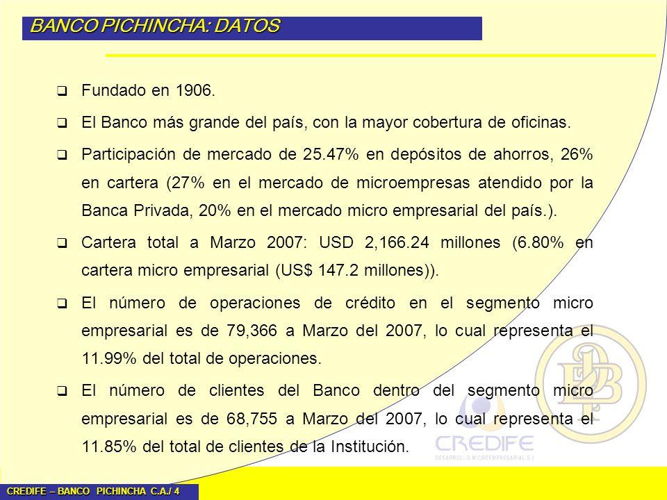 BANCO PICHINCHA: DATOS
