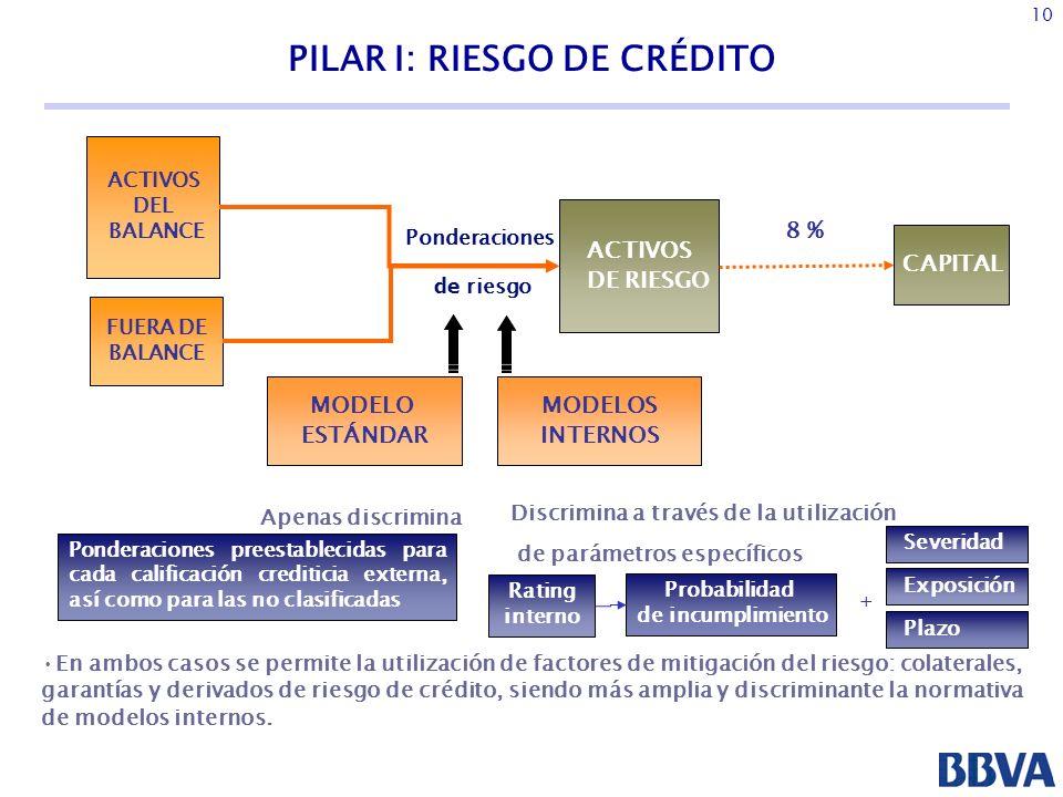 PILAR I: RIESGO DE CRÉDITO