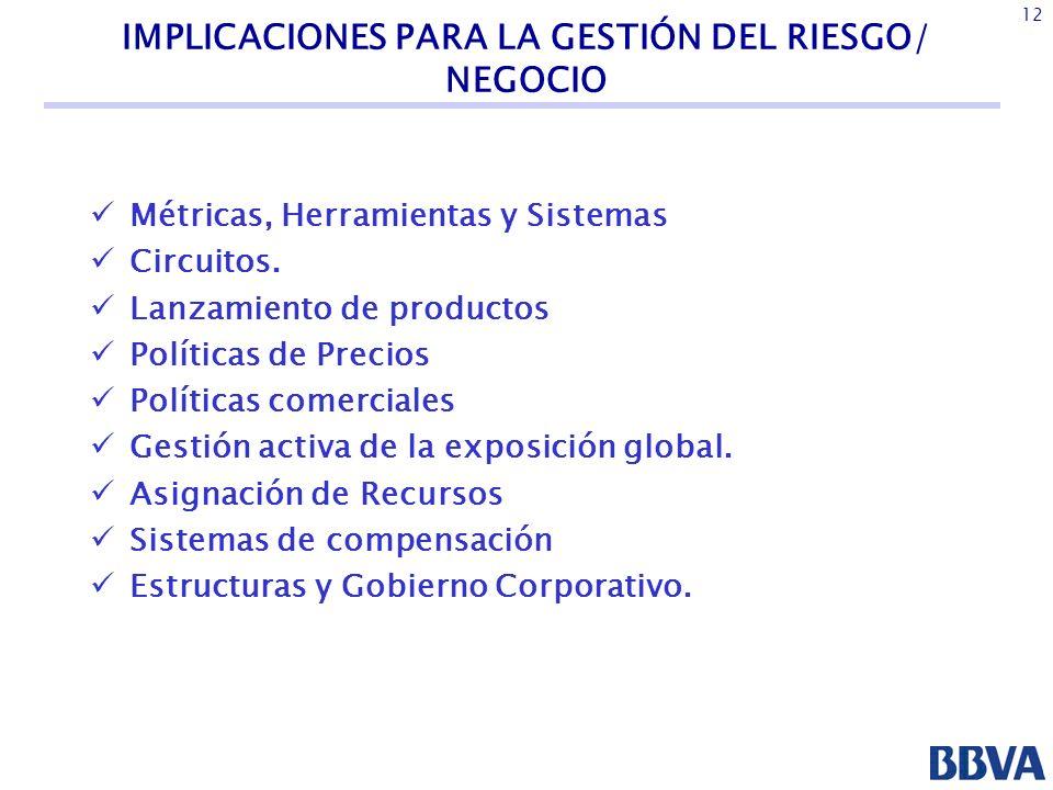 IMPLICACIONES PARA LA GESTIÓN DEL RIESGO/ NEGOCIO