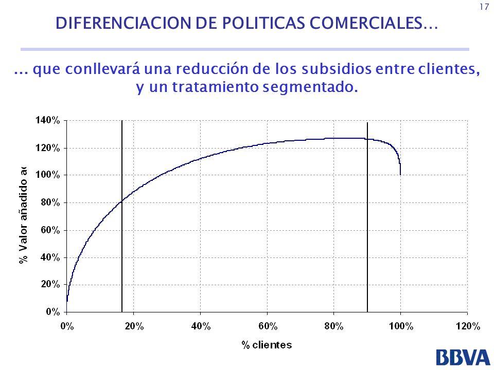 DIFERENCIACION DE POLITICAS COMERCIALES…