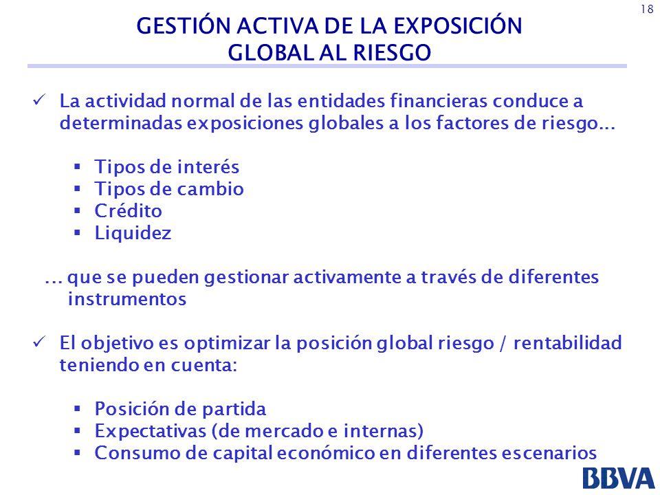 GESTIÓN ACTIVA DE LA EXPOSICIÓN GLOBAL AL RIESGO