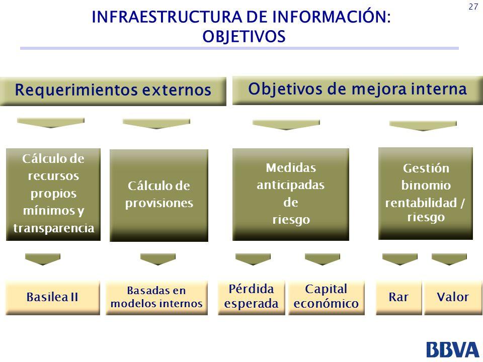 INFRAESTRUCTURA DE INFORMACIÓN: OBJETIVOS