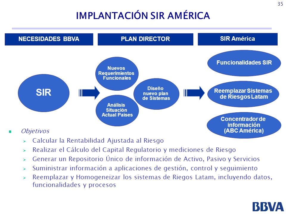 IMPLANTACIÓN SIR AMÉRICA