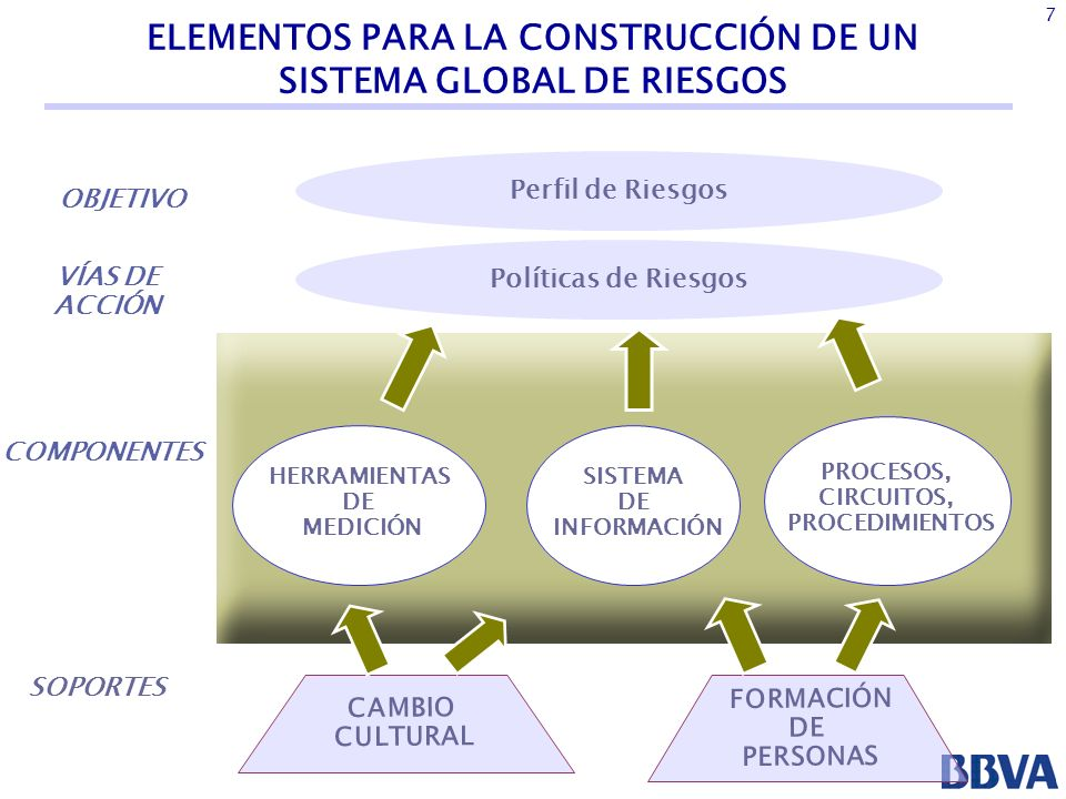 ELEMENTOS PARA LA CONSTRUCCIÓN DE UN SISTEMA GLOBAL DE RIESGOS
