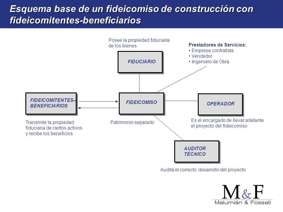 Esquema base de un fideicomiso de construcción con fideicomitentes-beneficiarios