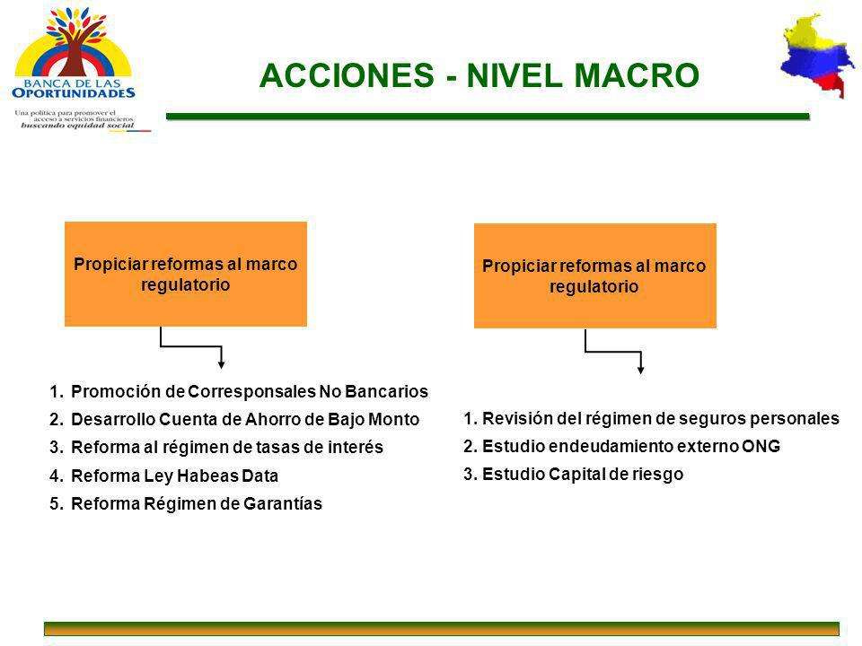 ACCIONES - NIVEL MACRO Propiciar reformas al marco regulatorio