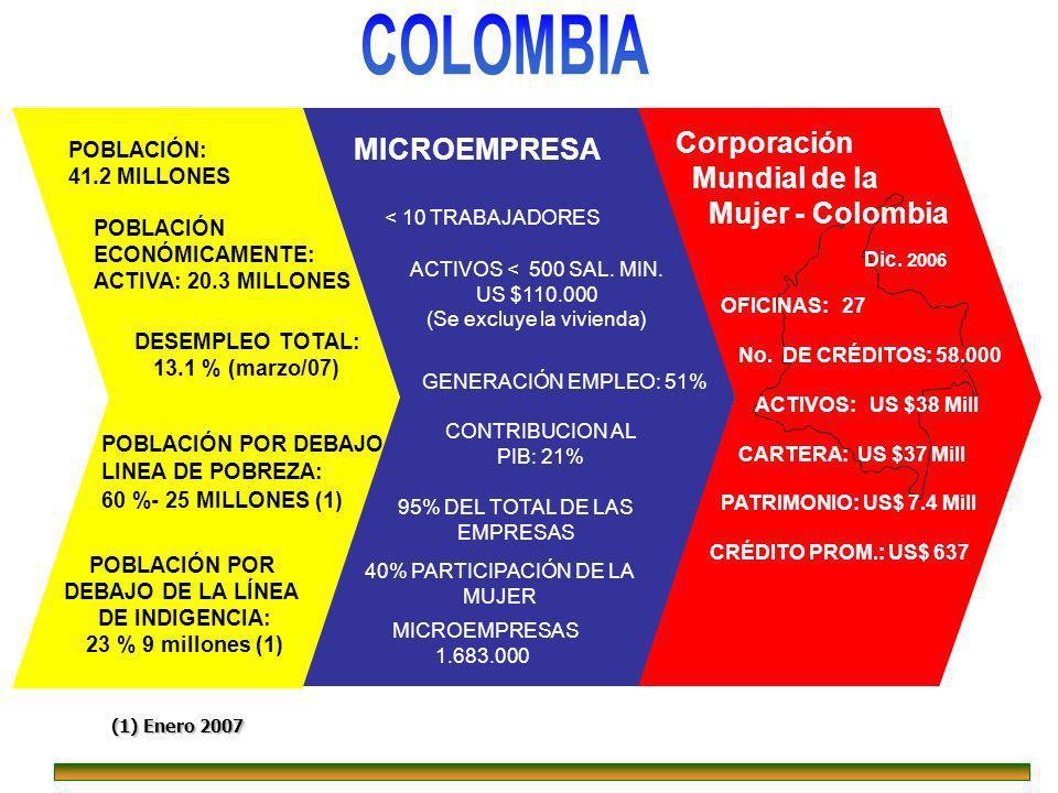 COLOMBIA Corporación MICROEMPRESA Mundial de la Mujer - Colombia