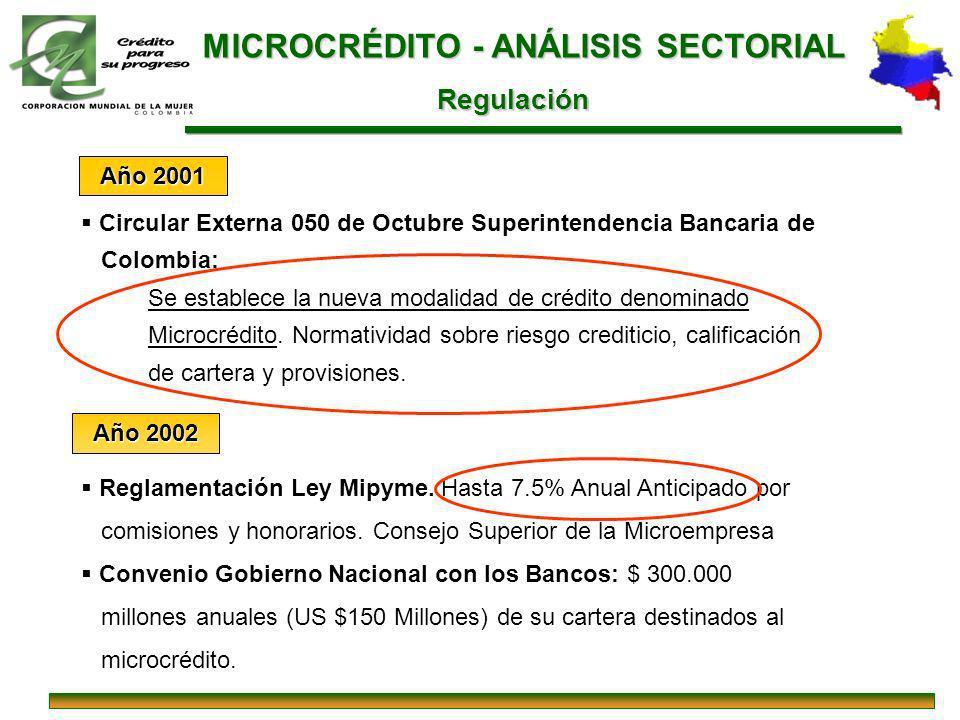 MICROCRÉDITO - ANÁLISIS SECTORIAL
