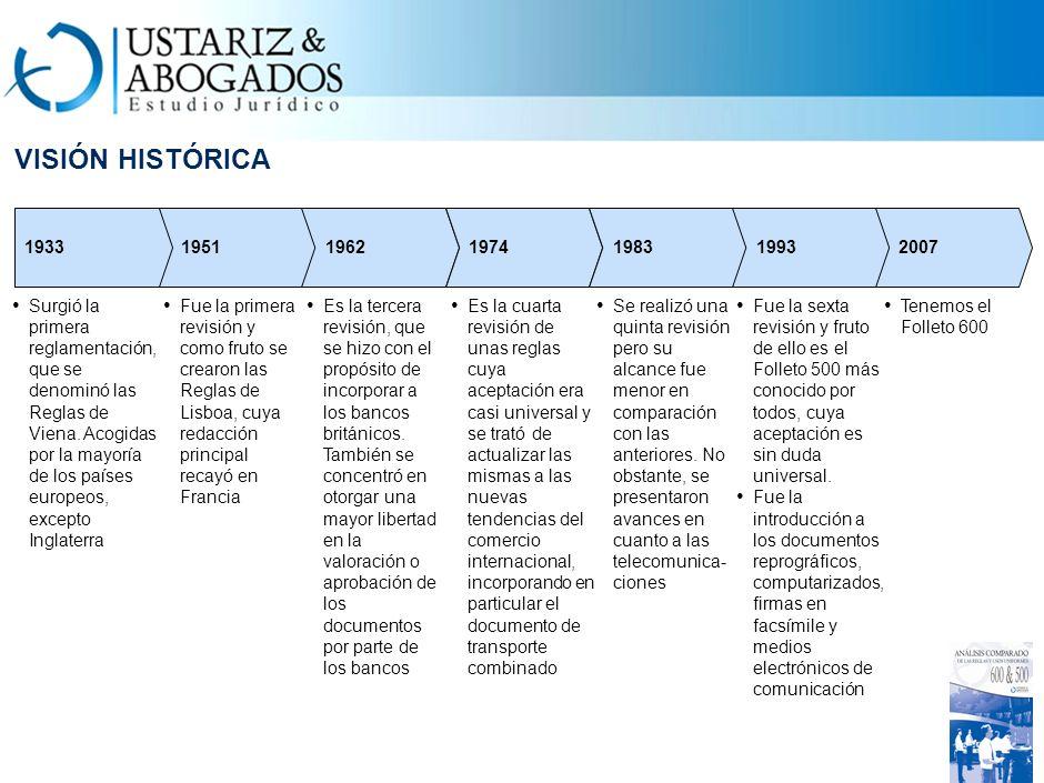 INIT VISIÓN HISTÓRICA. 1951. 1933. 1962. 1974. 1983. 1993. 2007.