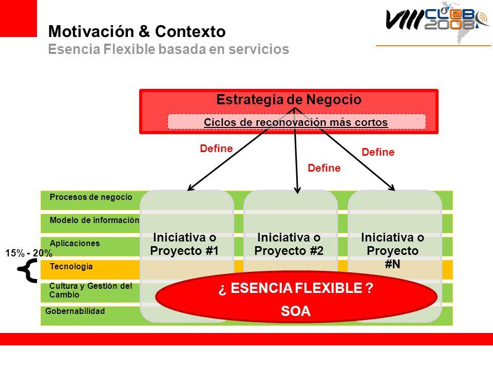 Motivación & Contexto Esencia Flexible basada en servicios