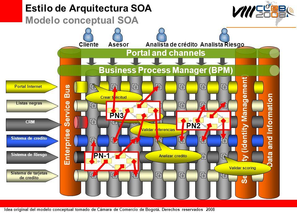 Estilo de Arquitectura SOA Modelo conceptual SOA