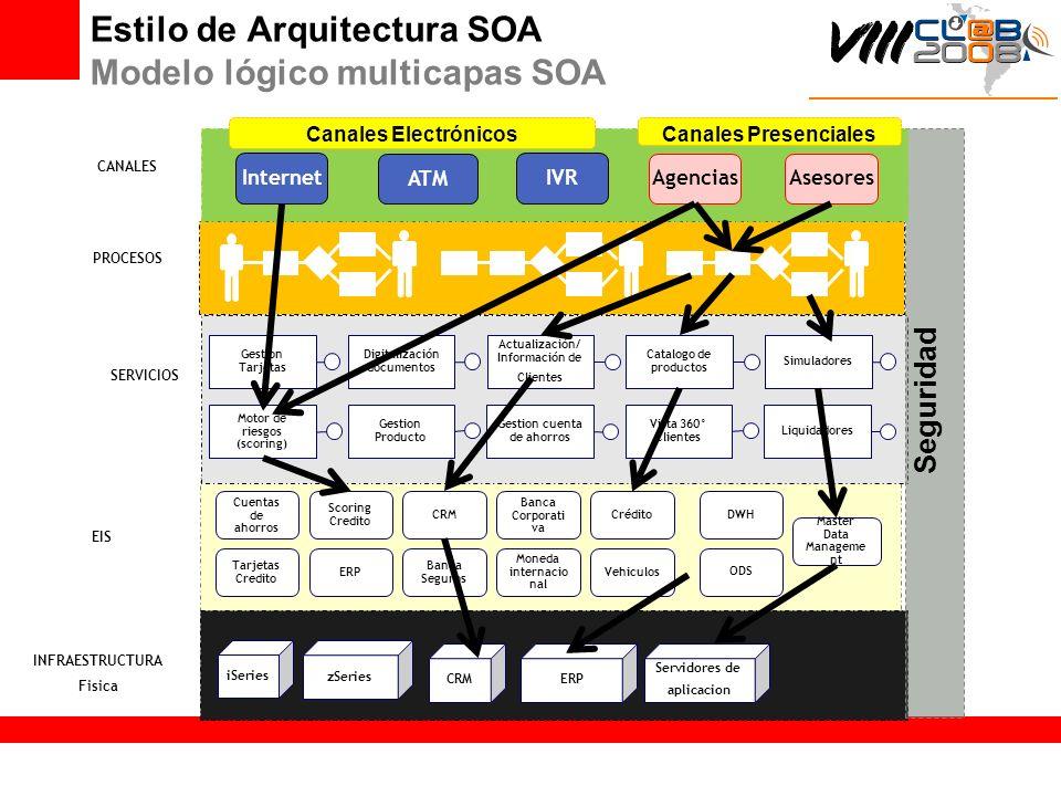 Estilo de Arquitectura SOA Modelo lógico multicapas SOA