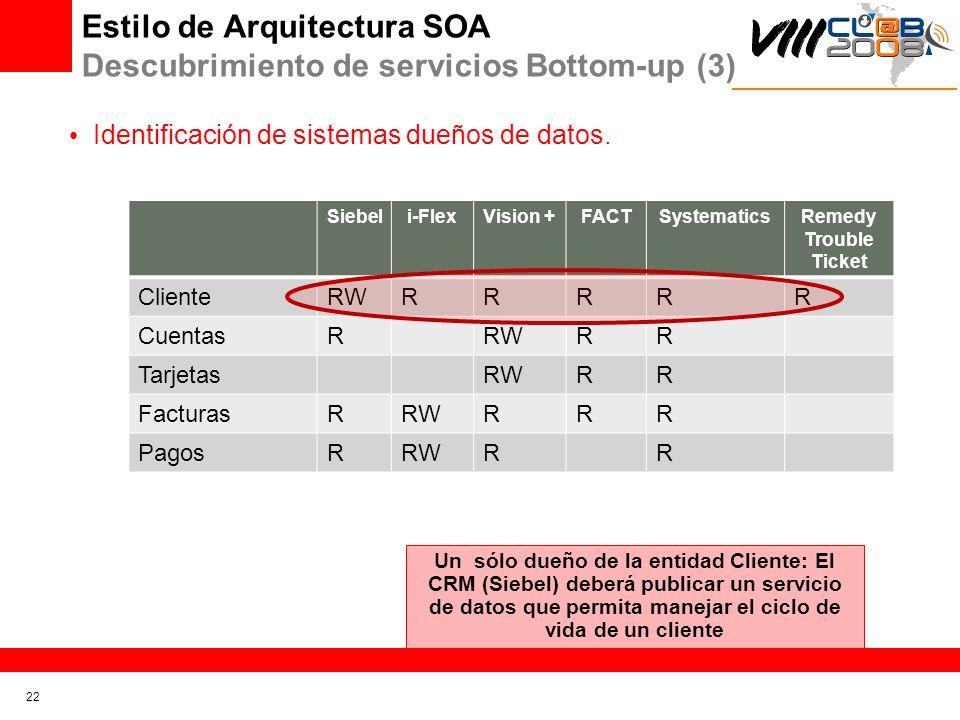 Estilo de Arquitectura SOA Descubrimiento de servicios Bottom-up (3)
