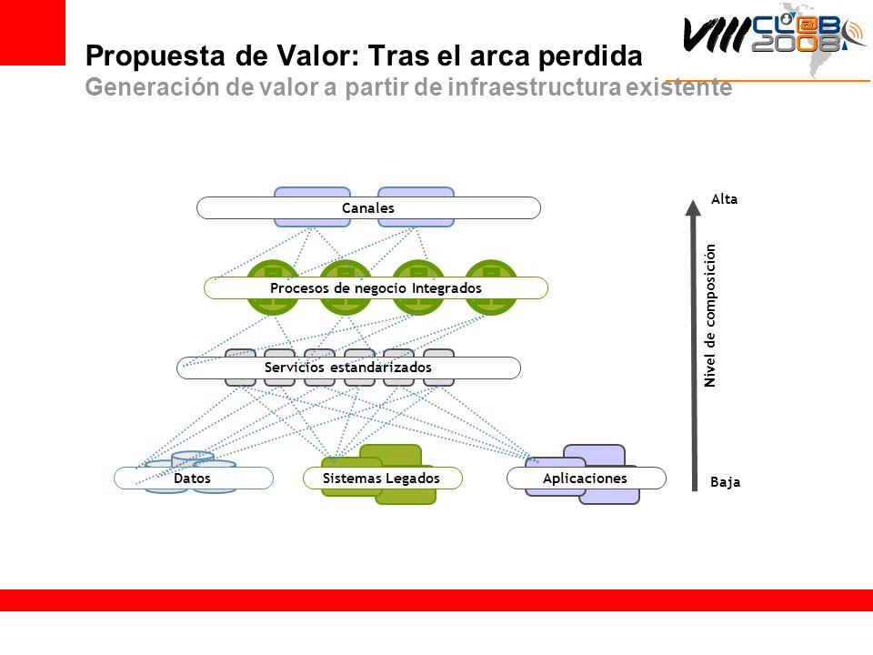 Procesos de negocio Integrados Servicios estandarizados