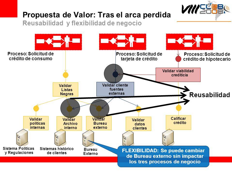 Propuesta de Valor: Tras el arca perdida Reusabilidad y flexibilidad de negocio