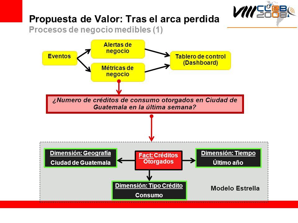 Propuesta de Valor: Tras el arca perdida Procesos de negocio medibles (1)