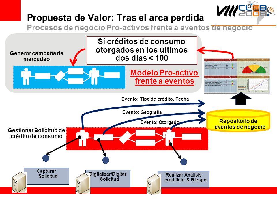 Propuesta de Valor: Tras el arca perdida Procesos de negocio Pro-activos frente a eventos de negocio