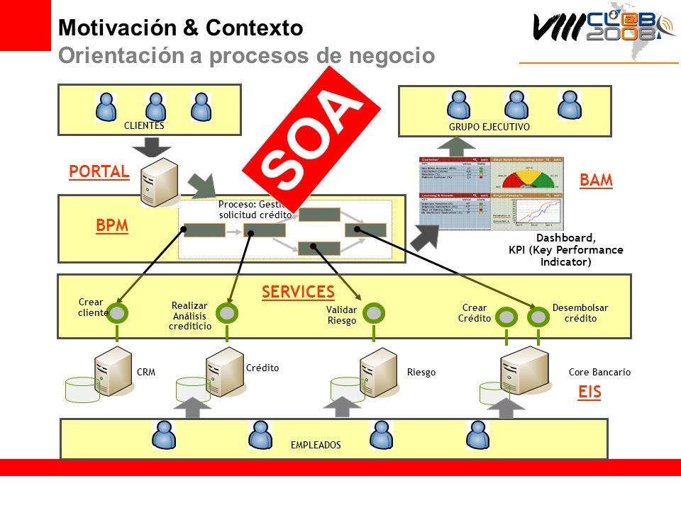 SOA Motivación & Contexto Orientación a procesos de negocio PORTAL BAM